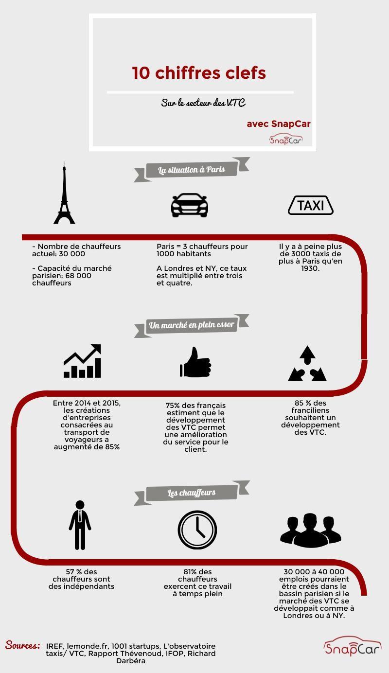infographie_chiffres_vtc
